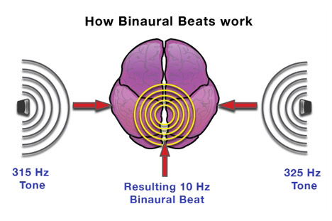 benefits of binaural beats