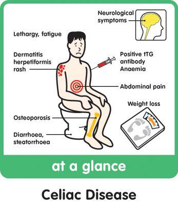 Celiac Disease Symptoms in Adults
