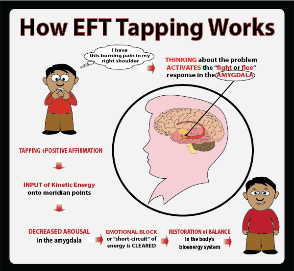 how eft tapping works