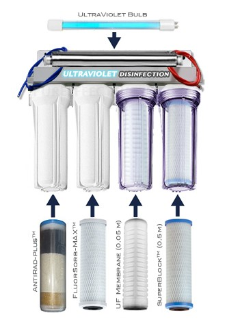pure effect water filter
